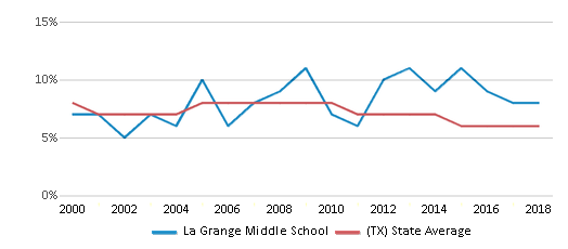 This chart display the percentage of students who is eligible for reduced lunch in La Grange Middle School and the percentage of public school students who is eligible for reduced lunch in Texas by year, with the latest 2017-18 school year data.