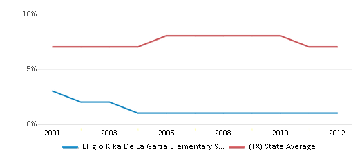 This chart display the percentage of students who is eligible for reduced lunch in Eligio Kika De La Garza Elementary School and the percentage of public school students who is eligible for reduced lunch in Texas by year, with the latest 2011-12 school year data.