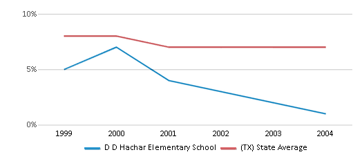 This chart display the percentage of students who is eligible for reduced lunch in D D Hachar Elementary School and the percentage of public school students who is eligible for reduced lunch in Texas by year, with the latest 2003-04 school year data.