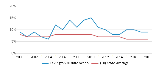 This chart display the percentage of students who is eligible for reduced lunch in Lexington Middle School and the percentage of public school students who is eligible for reduced lunch in Texas by year, with the latest 2017-18 school year data.