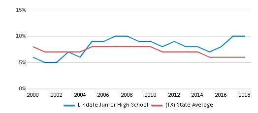 This chart display the percentage of students who is eligible for reduced lunch in Lindale Junior High School and the percentage of public school students who is eligible for reduced lunch in Texas by year, with the latest 2017-18 school year data.