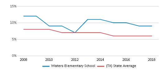 This chart display the percentage of students who is eligible for reduced lunch in Waters Elementary School and the percentage of public school students who is eligible for reduced lunch in Texas by year, with the latest 2017-18 school year data.