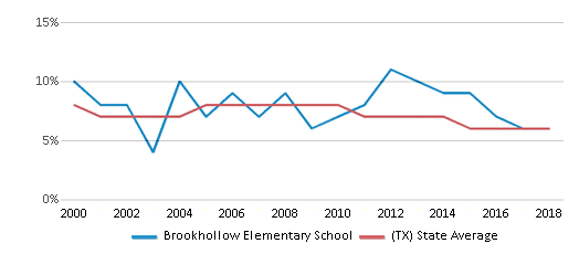 This chart display the percentage of students who is eligible for reduced lunch in Brookhollow Elementary School and the percentage of public school students who is eligible for reduced lunch in Texas by year, with the latest 2017-18 school year data.