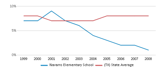 This chart display the percentage of students who is eligible for reduced lunch in Navarro Elementary School and the percentage of public school students who is eligible for reduced lunch in Texas by year, with the latest 2007-08 school year data.