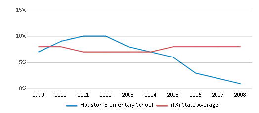This chart display the percentage of students who is eligible for reduced lunch in Houston Elementary School and the percentage of public school students who is eligible for reduced lunch in Texas by year, with the latest 2007-08 school year data.
