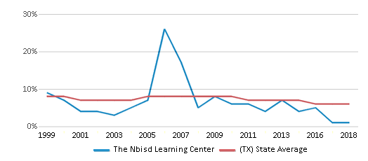 This chart display the percentage of students who is eligible for reduced lunch in The Nbisd Learning Center and the percentage of public school students who is eligible for reduced lunch in Texas by year, with the latest 2017-18 school year data.
