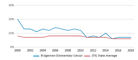 This chart display the percentage of students who is eligible for reduced lunch in Ridgeview Elementary School and the percentage of public school students who is eligible for reduced lunch in Texas by year, with the latest 2017-18 school year data.