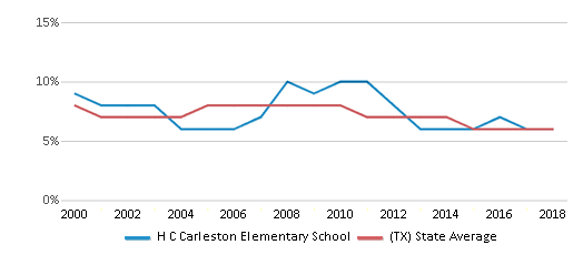 This chart display the percentage of students who is eligible for reduced lunch in H C Carleston Elementary School and the percentage of public school students who is eligible for reduced lunch in Texas by year, with the latest 2017-18 school year data.