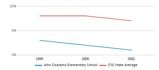 This chart display the percentage of students who is eligible for reduced lunch in John Doedyns Elementary School and the percentage of public school students who is eligible for reduced lunch in Texas by year, with the latest 2000-01 school year data.