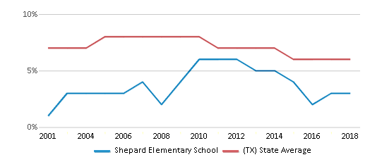 This chart display the percentage of students who is eligible for reduced lunch in Shepard Elementary School and the percentage of public school students who is eligible for reduced lunch in Texas by year, with the latest 2017-18 school year data.