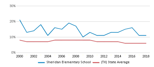 This chart display the percentage of students who is eligible for reduced lunch in Sheridan Elementary School and the percentage of public school students who is eligible for reduced lunch in Texas by year, with the latest 2017-18 school year data.
