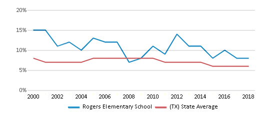 This chart display the percentage of students who is eligible for reduced lunch in Rogers Elementary School and the percentage of public school students who is eligible for reduced lunch in Texas by year, with the latest 2017-18 school year data.