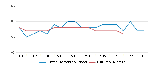 This chart display the percentage of students who is eligible for reduced lunch in Gattis Elementary School and the percentage of public school students who is eligible for reduced lunch in Texas by year, with the latest 2017-18 school year data.