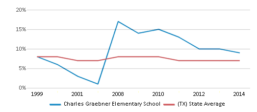 This chart display the percentage of students who is eligible for reduced lunch in Charles Graebner Elementary School and the percentage of public school students who is eligible for reduced lunch in Texas by year, with the latest 2013-14 school year data.
