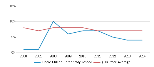 This chart display the percentage of students who is eligible for reduced lunch in Dorie Miller Elementary School and the percentage of public school students who is eligible for reduced lunch in Texas by year, with the latest 2013-14 school year data.