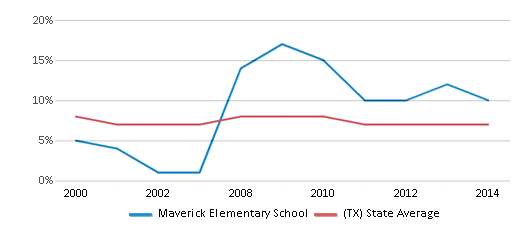 This chart display the percentage of students who is eligible for reduced lunch in Maverick Elementary School and the percentage of public school students who is eligible for reduced lunch in Texas by year, with the latest 2013-14 school year data.