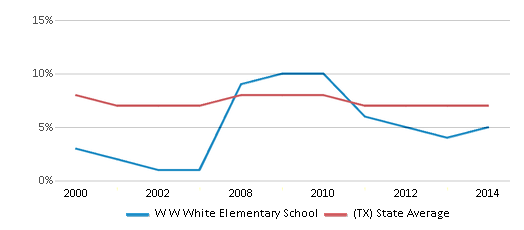 This chart display the percentage of students who is eligible for reduced lunch in W W White Elementary School and the percentage of public school students who is eligible for reduced lunch in Texas by year, with the latest 2013-14 school year data.