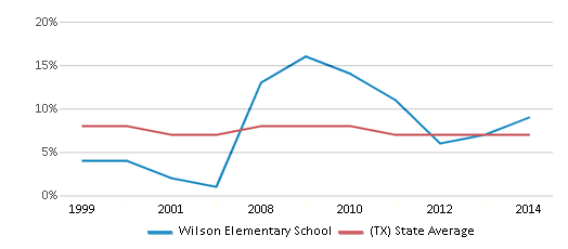 This chart display the percentage of students who is eligible for reduced lunch in Wilson Elementary School and the percentage of public school students who is eligible for reduced lunch in Texas by year, with the latest 2013-14 school year data.