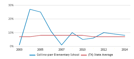 This chart display the percentage of students who is eligible for reduced lunch in Collins-parr Elementary School and the percentage of public school students who is eligible for reduced lunch in Texas by year, with the latest 2013-14 school year data.