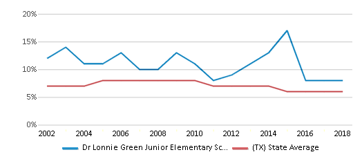 This chart display the percentage of students who is eligible for reduced lunch in Dr Lonnie Green Junior Elementary School and the percentage of public school students who is eligible for reduced lunch in Texas by year, with the latest 2017-18 school year data.
