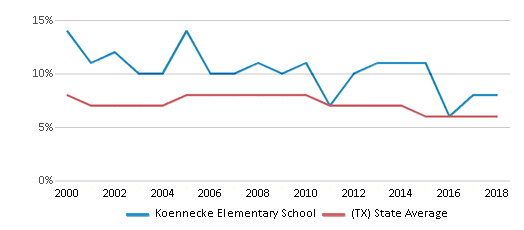 This chart display the percentage of students who is eligible for reduced lunch in Koennecke Elementary School and the percentage of public school students who is eligible for reduced lunch in Texas by year, with the latest 2017-18 school year data.