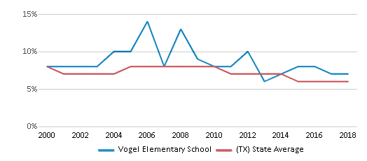 This chart display the percentage of students who is eligible for reduced lunch in Vogel Elementary School and the percentage of public school students who is eligible for reduced lunch in Texas by year, with the latest 2017-18 school year data.