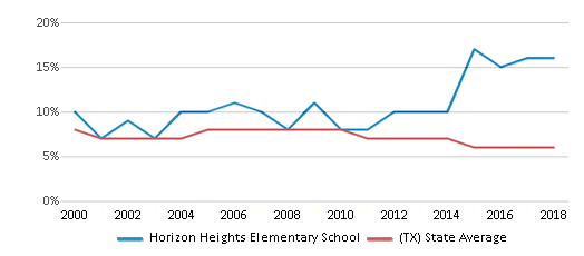 This chart display the percentage of students who is eligible for reduced lunch in Horizon Heights Elementary School and the percentage of public school students who is eligible for reduced lunch in Texas by year, with the latest 2017-18 school year data.