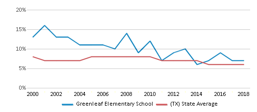This chart display the percentage of students who is eligible for reduced lunch in Greenleaf Elementary School and the percentage of public school students who is eligible for reduced lunch in Texas by year, with the latest 2017-18 school year data.