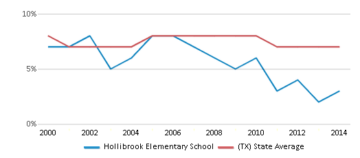 This chart display the percentage of students who is eligible for reduced lunch in Hollibrook Elementary School and the percentage of public school students who is eligible for reduced lunch in Texas by year, with the latest 2013-14 school year data.