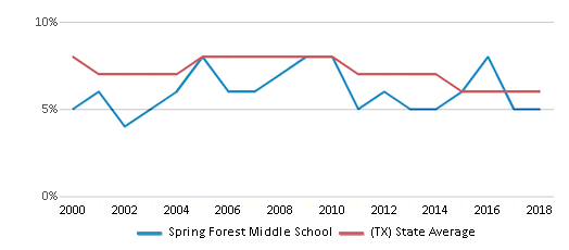 This chart display the percentage of students who is eligible for reduced lunch in Spring Forest Middle School and the percentage of public school students who is eligible for reduced lunch in Texas by year, with the latest 2017-18 school year data.