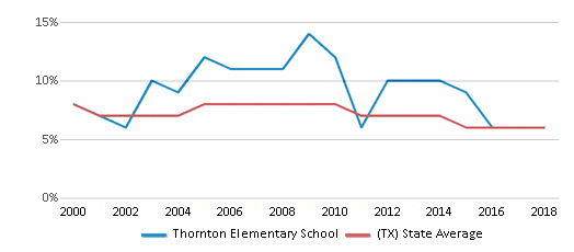 This chart display the percentage of students who is eligible for reduced lunch in Thornton Elementary School and the percentage of public school students who is eligible for reduced lunch in Texas by year, with the latest 2017-18 school year data.