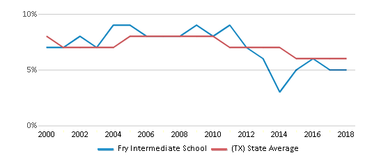 This chart display the percentage of students who is eligible for reduced lunch in Fry Intermediate School and the percentage of public school students who is eligible for reduced lunch in Texas by year, with the latest 2017-18 school year data.