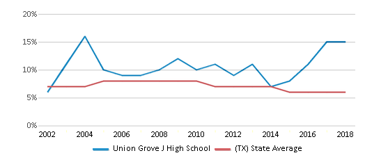 This chart display the percentage of students who is eligible for reduced lunch in Union Grove J High School and the percentage of public school students who is eligible for reduced lunch in Texas by year, with the latest 2017-18 school year data.