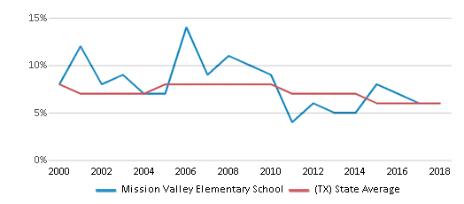 This chart display the percentage of students who is eligible for reduced lunch in Mission Valley Elementary School and the percentage of public school students who is eligible for reduced lunch in Texas by year, with the latest 2017-18 school year data.