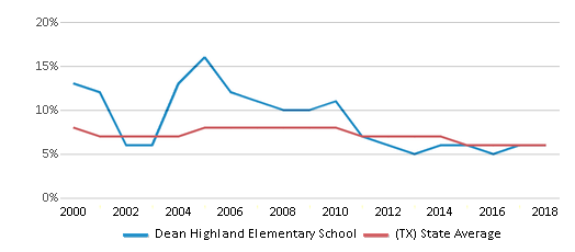 This chart display the percentage of students who is eligible for reduced lunch in Dean Highland Elementary School and the percentage of public school students who is eligible for reduced lunch in Texas by year, with the latest 2017-18 school year data.