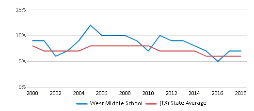 This chart display the percentage of students who is eligible for reduced lunch in West Middle School and the percentage of public school students who is eligible for reduced lunch in Texas by year, with the latest 2017-18 school year data.