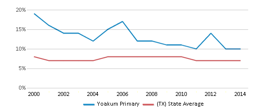 This chart display the percentage of students who is eligible for reduced lunch in Yoakum Primary and the percentage of public school students who is eligible for reduced lunch in Texas by year, with the latest 2013-14 school year data.