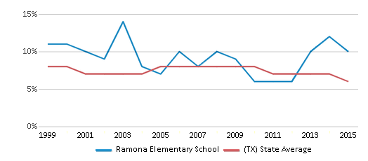 This chart display the percentage of students who is eligible for reduced lunch in Ramona Elementary School and the percentage of public school students who is eligible for reduced lunch in Texas by year, with the latest 2014-15 school year data.