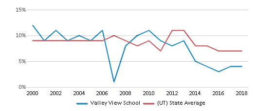 This chart display the percentage of students who is eligible for reduced lunch in Valley View School and the percentage of public school students who is eligible for reduced lunch in Utah by year, with the latest 2017-18 school year data.