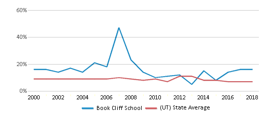 This chart display the percentage of students who is eligible for reduced lunch in Book Cliff School and the percentage of public school students who is eligible for reduced lunch in Utah by year, with the latest 2017-18 school year data.