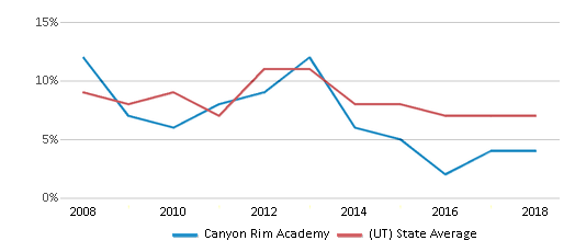 This chart display the percentage of students who is eligible for reduced lunch in Canyon Rim Academy and the percentage of public school students who is eligible for reduced lunch in Utah by year, with the latest 2017-18 school year data.