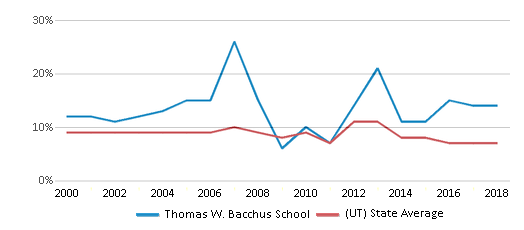 This chart display the percentage of students who is eligible for reduced lunch in Thomas W. Bacchus School and the percentage of public school students who is eligible for reduced lunch in Utah by year, with the latest 2017-18 school year data.