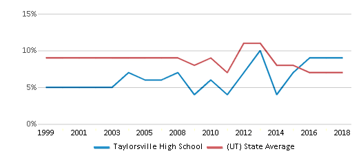 This chart display the percentage of students who is eligible for reduced lunch in Taylorsville High School and the percentage of public school students who is eligible for reduced lunch in Utah by year, with the latest 2017-18 school year data.
