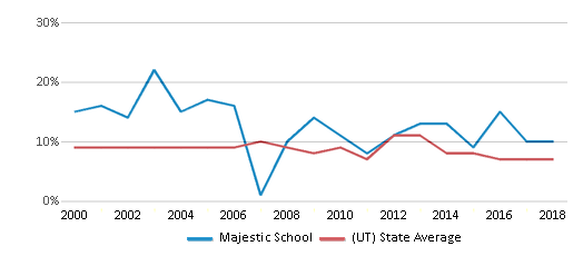 This chart display the percentage of students who is eligible for reduced lunch in Majestic School and the percentage of public school students who is eligible for reduced lunch in Utah by year, with the latest 2017-18 school year data.