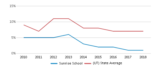 This chart display the percentage of students who is eligible for reduced lunch in Sunrise School and the percentage of public school students who is eligible for reduced lunch in Utah by year, with the latest 2017-18 school year data.