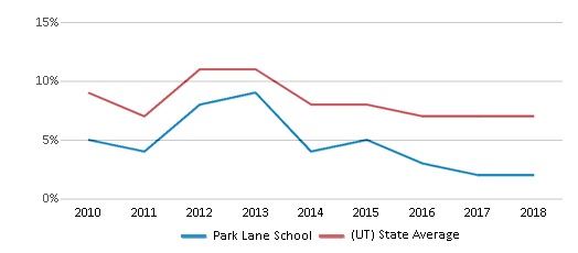 This chart display the percentage of students who is eligible for reduced lunch in Park Lane School and the percentage of public school students who is eligible for reduced lunch in Utah by year, with the latest 2017-18 school year data.