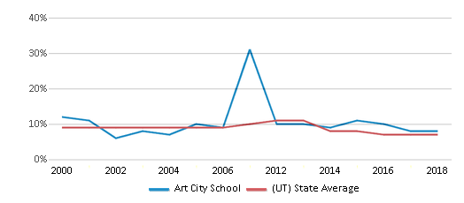 This chart display the percentage of students who is eligible for reduced lunch in Art City School and the percentage of public school students who is eligible for reduced lunch in Utah by year, with the latest 2017-18 school year data.