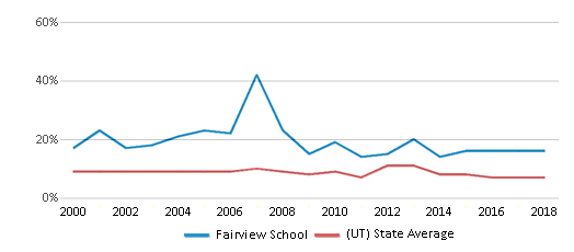 This chart display the percentage of students who is eligible for reduced lunch in Fairview School and the percentage of public school students who is eligible for reduced lunch in Utah by year, with the latest 2017-18 school year data.