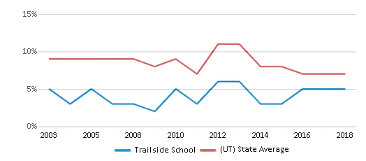 This chart display the percentage of students who is eligible for reduced lunch in Trailside School and the percentage of public school students who is eligible for reduced lunch in Utah by year, with the latest 2017-18 school year data.