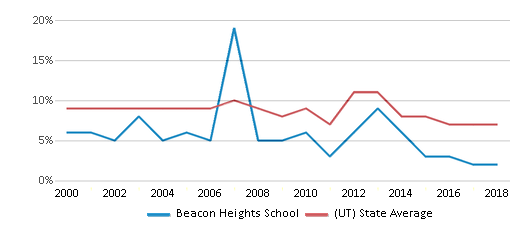 This chart display the percentage of students who is eligible for reduced lunch in Beacon Heights School and the percentage of public school students who is eligible for reduced lunch in Utah by year, with the latest 2017-18 school year data.